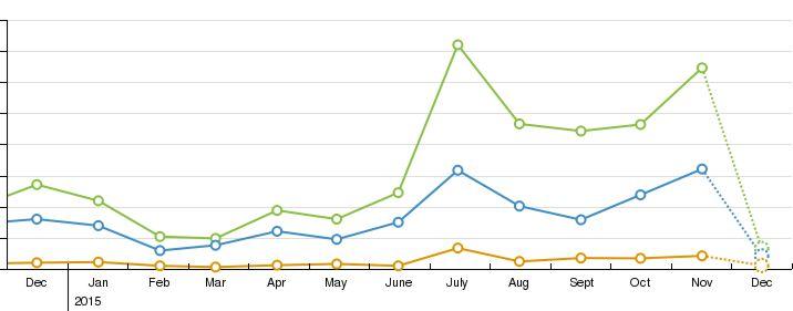 Het effect van één jaar webbloggen