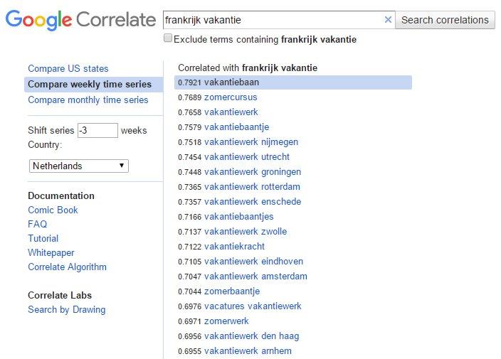 Bekijk soortgelijk trendverloop met Google Correlate Shift Series