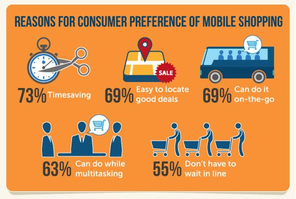 De belangrijkste redenen voor consumenten om mobiel online te shoppen. Bron: Invesp Consulting